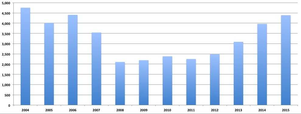 тренды рынка недвижимости Марбелья в 2016