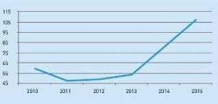 Тенденции рынка недвижимости Марбелья в 2016